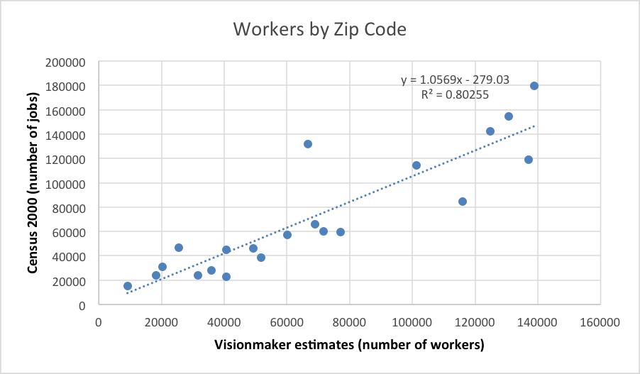 Visionmaker NYC version 1 0 Methods: Population